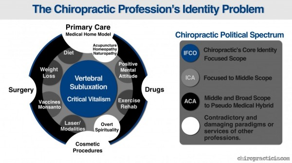 Chiropractic Identity