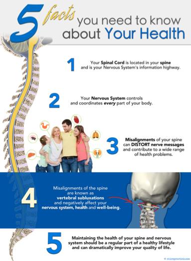 Chiropractic Vertebral Subluxation Poster